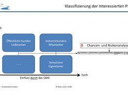 Klassifizierung der interessierten Parteien - ISO 9001:2015 Zertifzierung